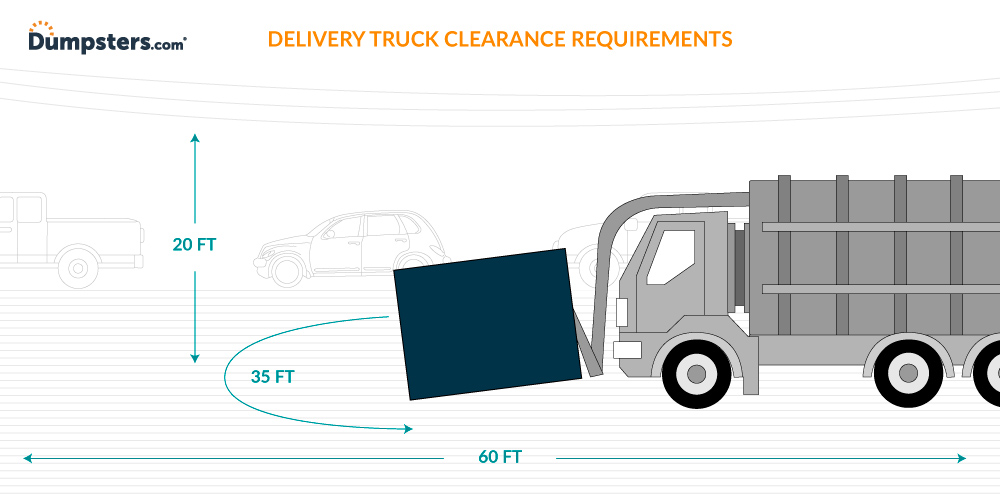 Dumpster Delivery Truck With Height, Length and Turn Radius Clearance Requirements Labeled in Feet